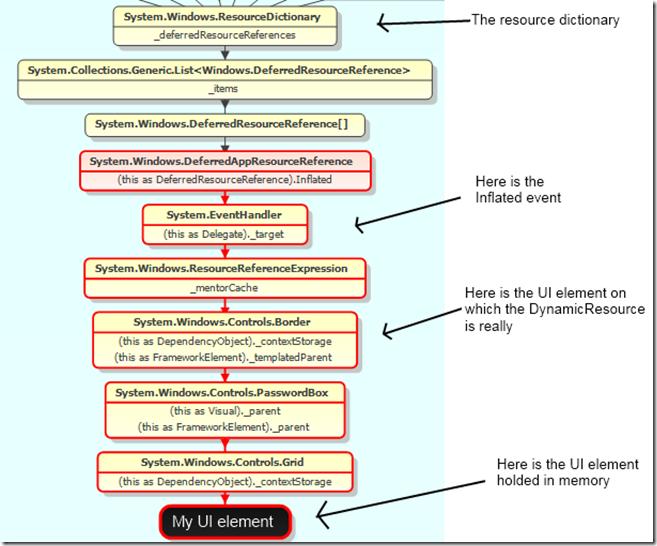 MemoryLeakDynamicResourceWPF3.5